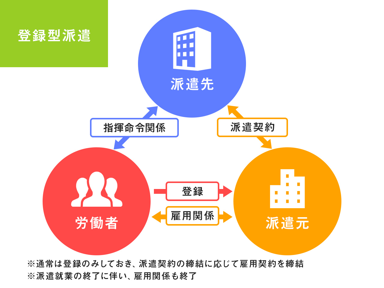 図:労働者派遣の仕組み