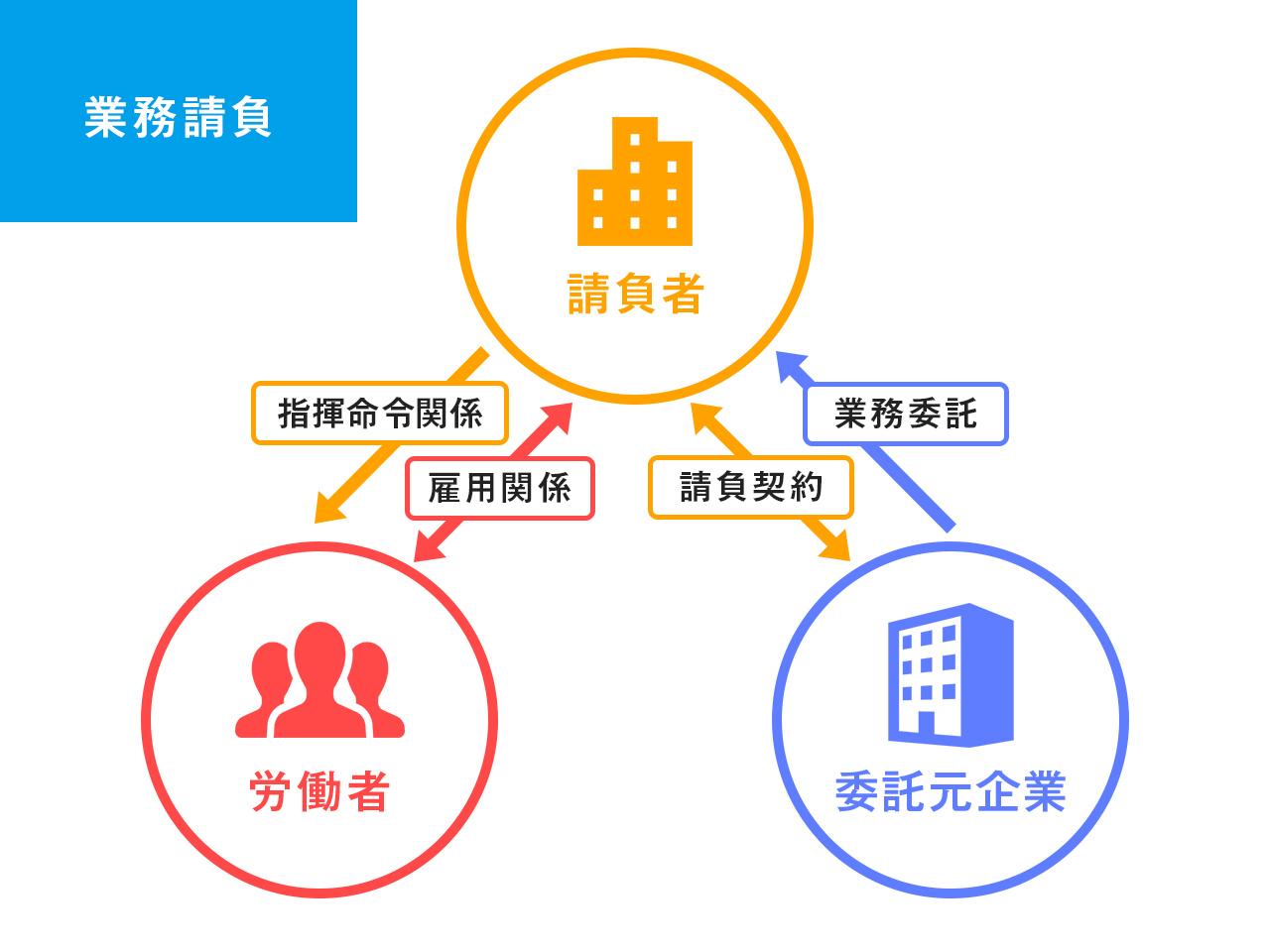 図:業務請負の仕組み